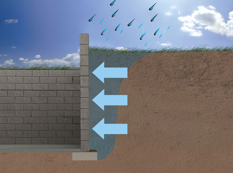 Expansive Soils Amp Your Foundation Walls Causes Of