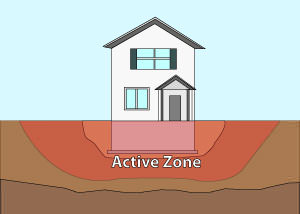 Illustration of the active zone of foundation soils under and around a foundation in Niagara Falls.